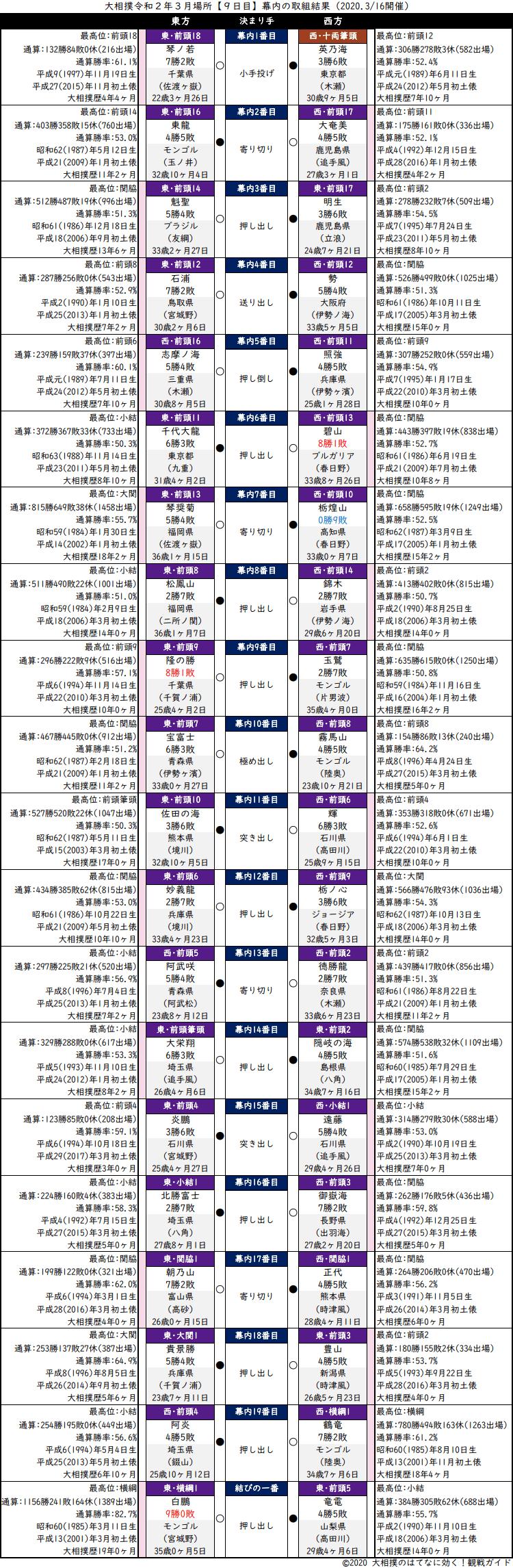 大相撲・2020年3月場所9日目・幕内の取組結果