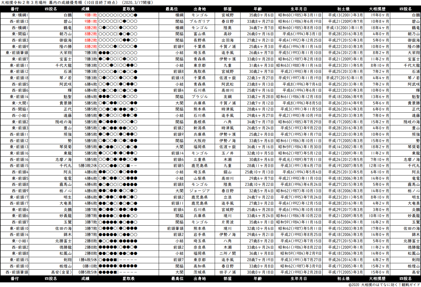幕内成績順一覧表・2020年3月場所10日目