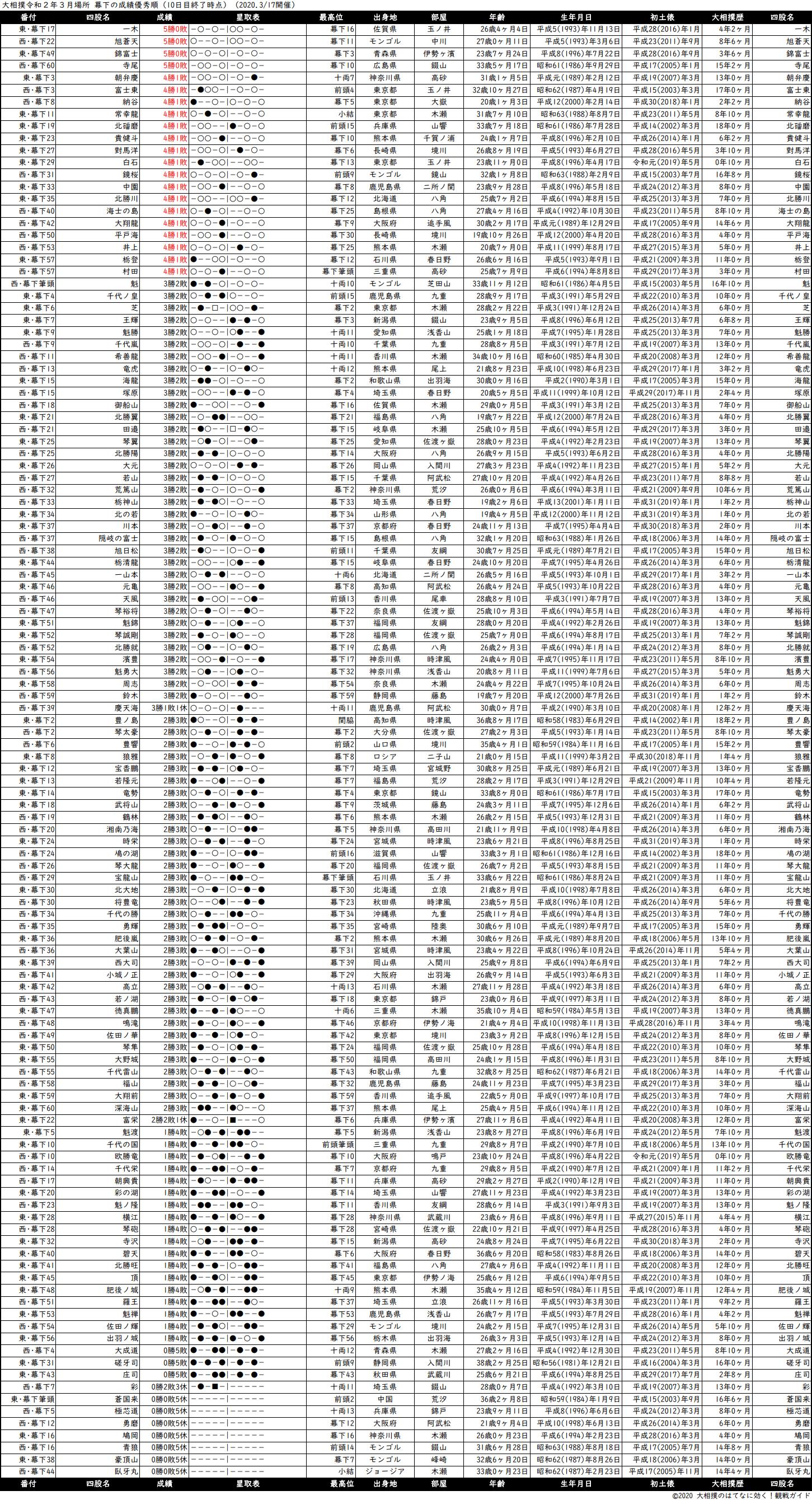 幕下成績順一覧表・2020年3月場所10日目