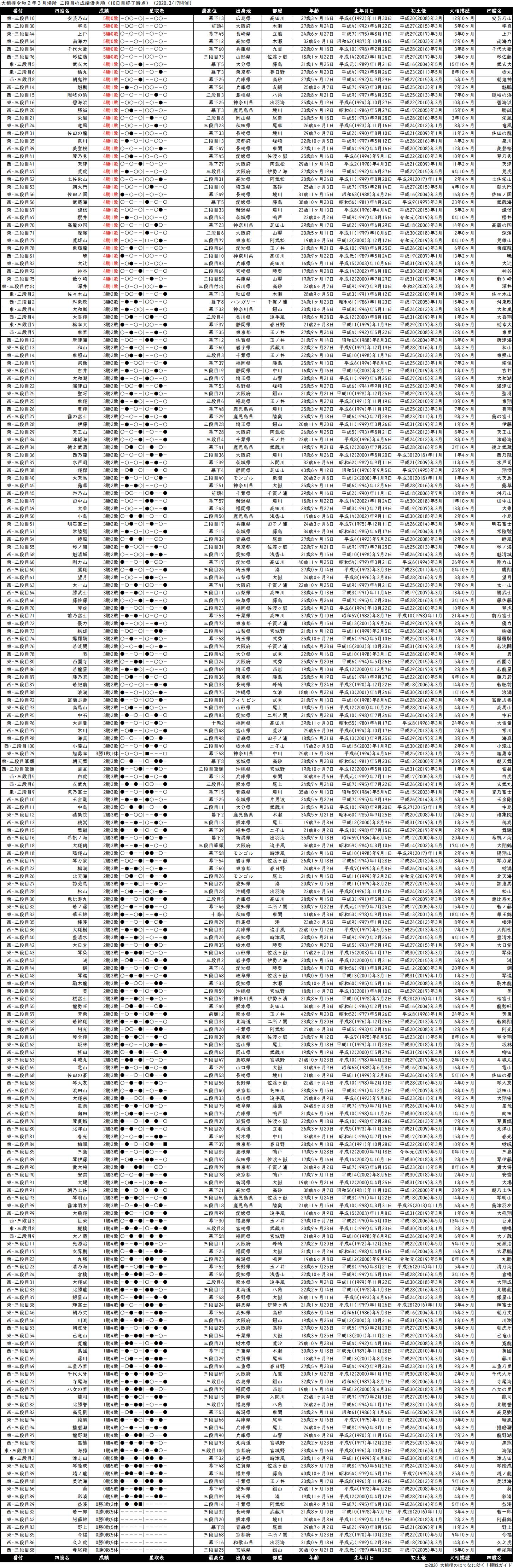 三段目成績順一覧表・2020年3月場所10日目