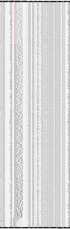 序二段成績順一覧表・2020年3月場所10日目