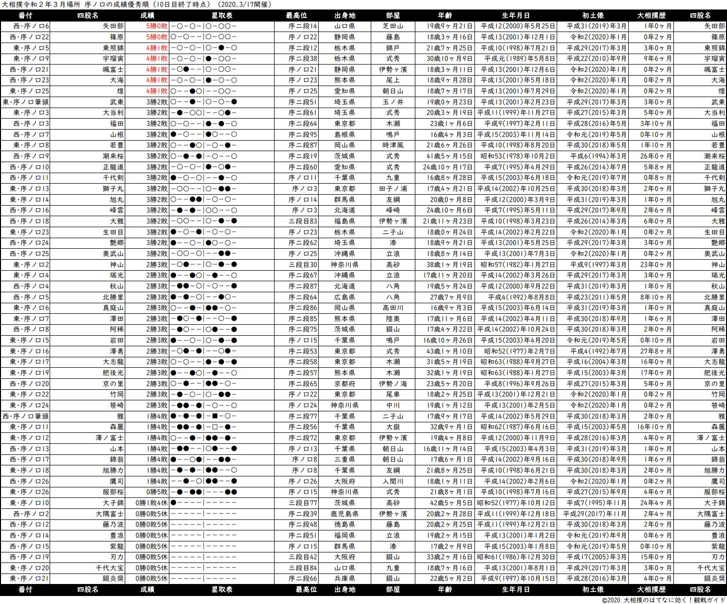 序ノ口成績順一覧表・2020年3月場所10日目