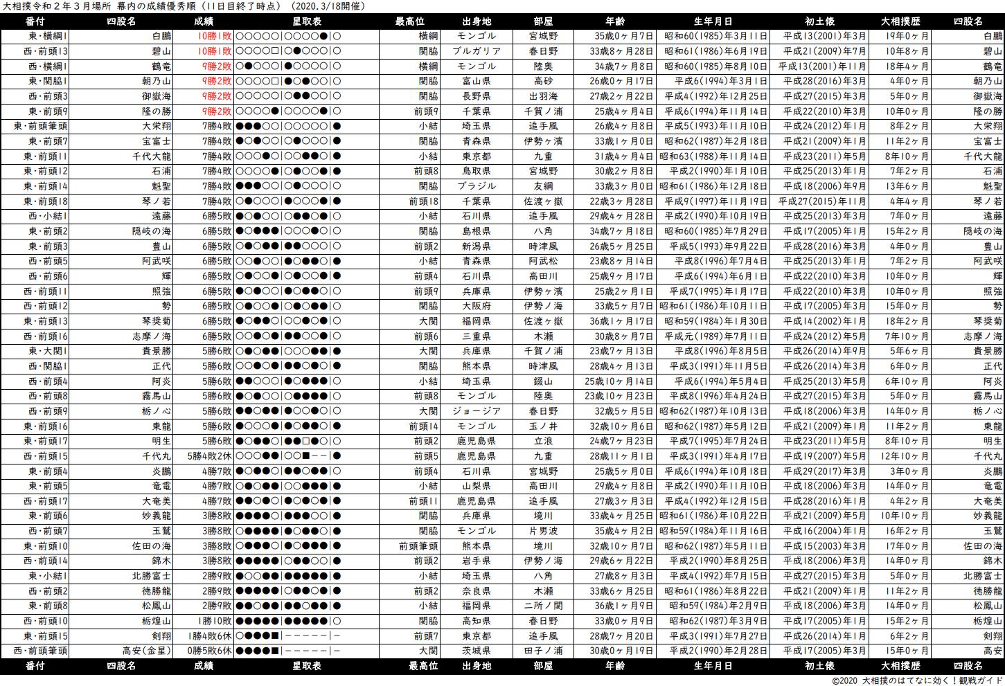 幕内成績順一覧表・2020年3月場所11日目