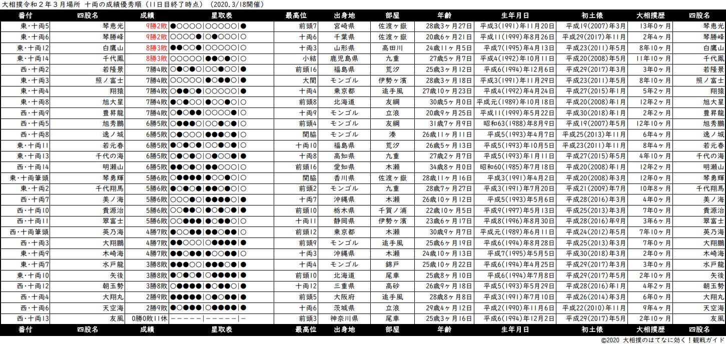 十両成績順一覧表・2020年3月場所11日目