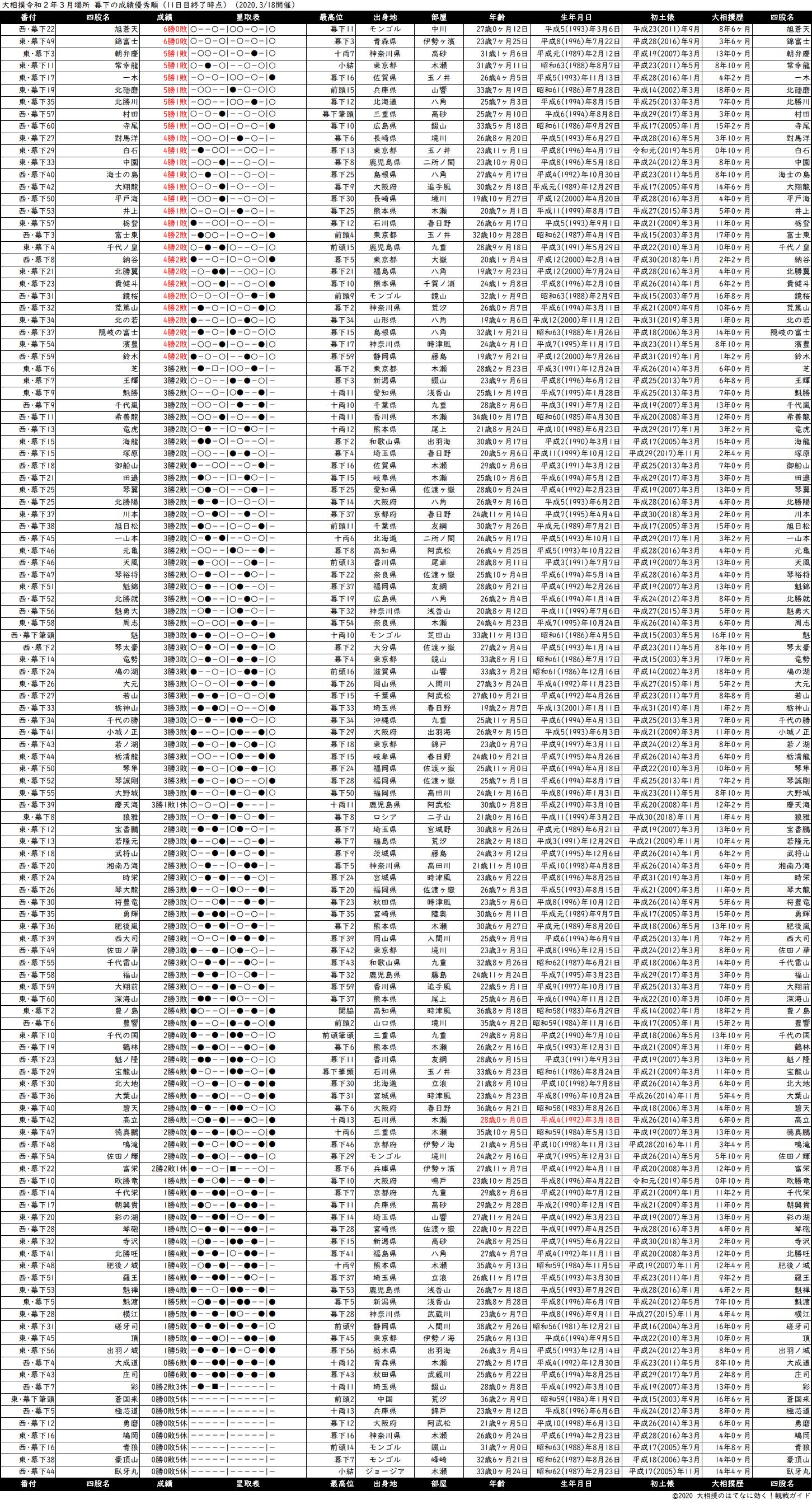 幕下成績順一覧表・2020年3月場所11日目