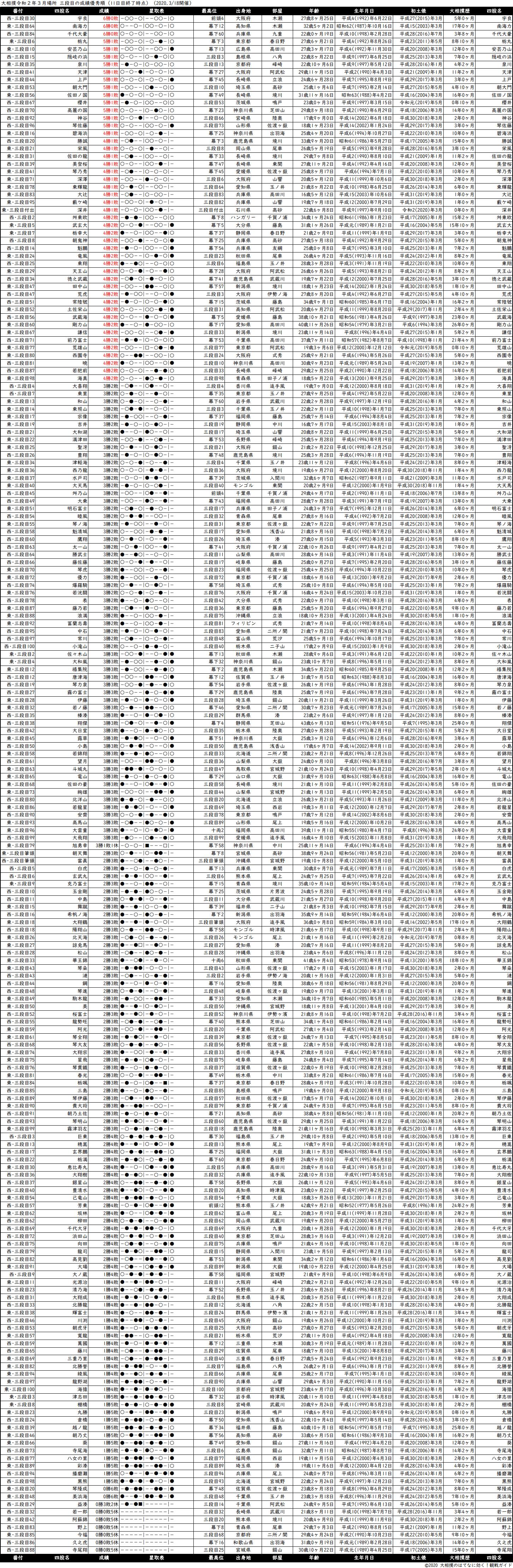 三段目成績順一覧表・2020年3月場所11日目