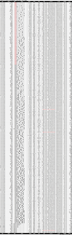 序二段成績順一覧表・2020年3月場所11日目