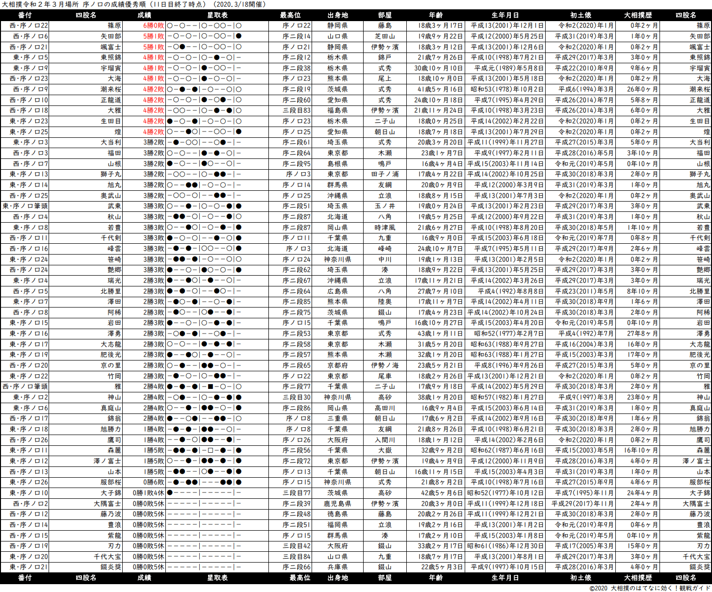 序ノ口成績順一覧表・2020年3月場所11日目