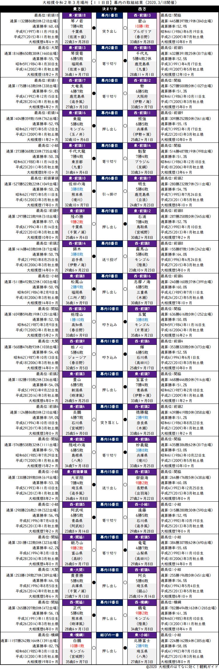 大相撲・2020年3月場所11日目・幕内の取組結果