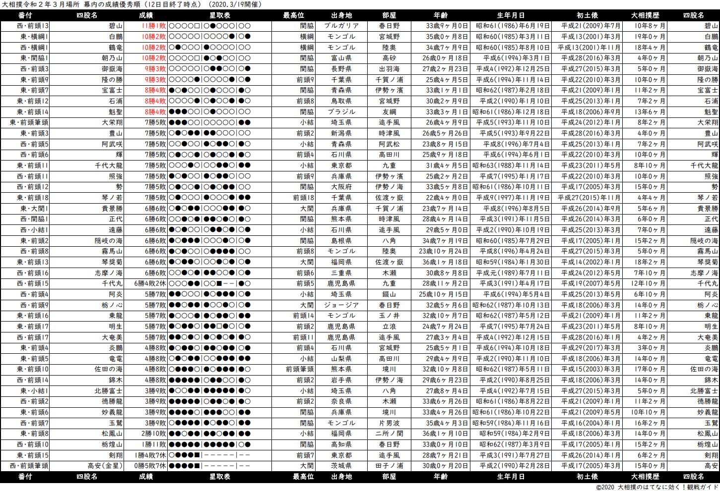 幕内成績順一覧表・2020年3月場所12日目