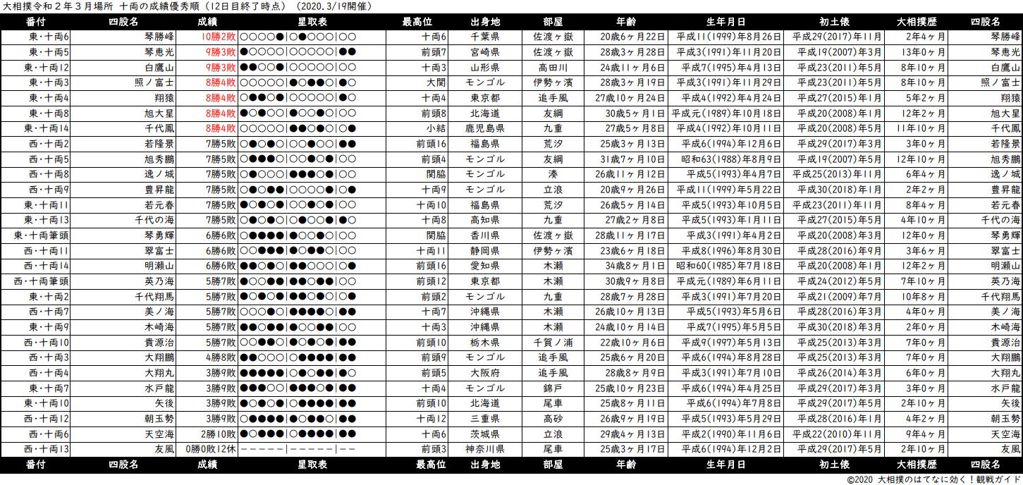 十両成績順一覧表・2020年3月場所12日目
