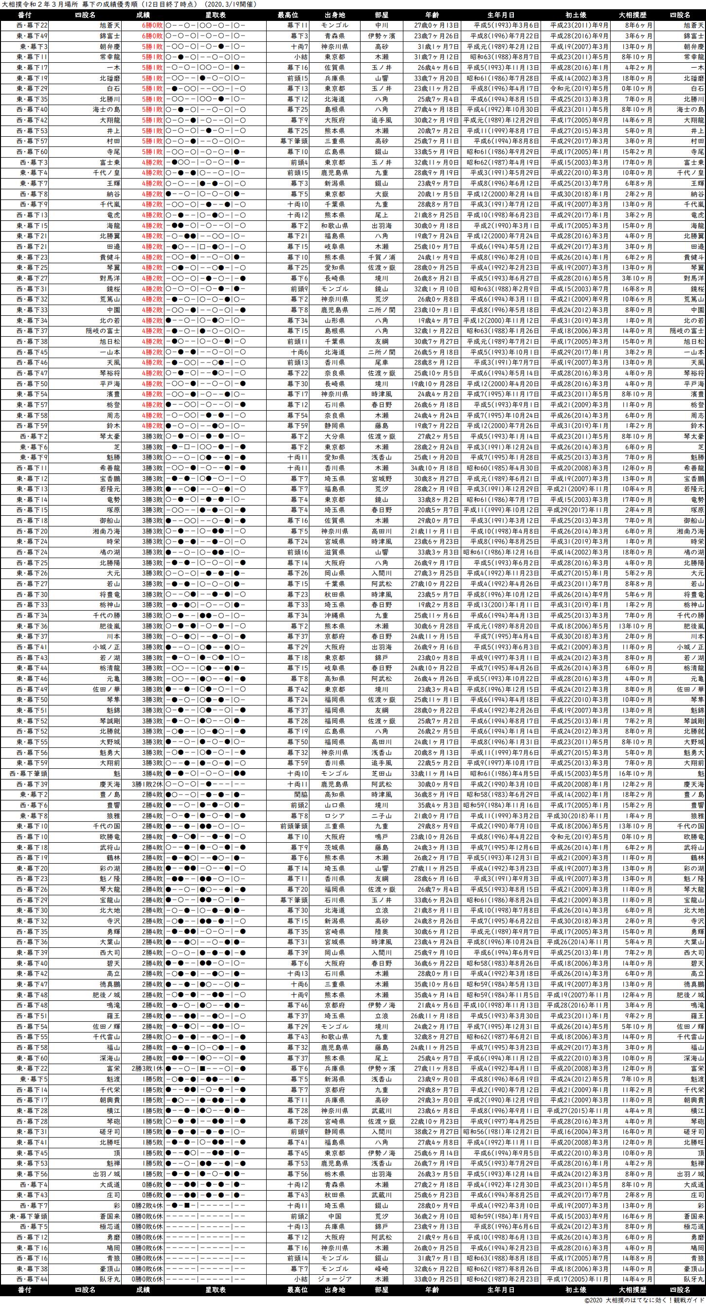 幕下成績順一覧表・2020年3月場所12日目