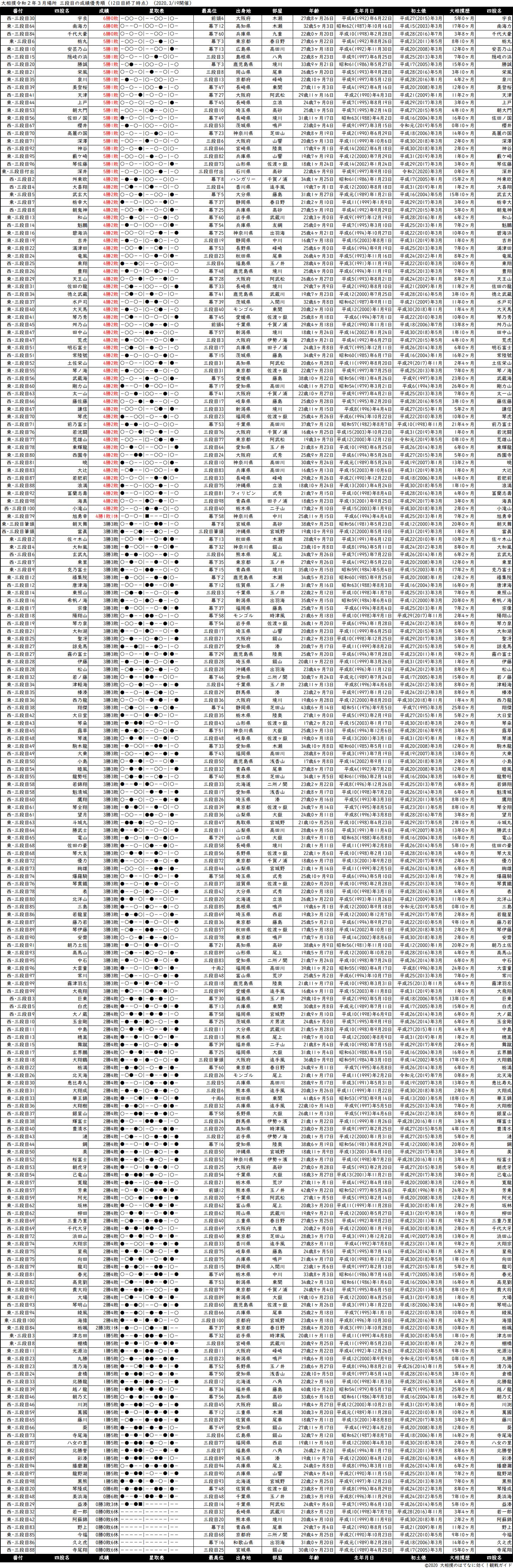 三段目成績順一覧表・2020年3月場所12日目