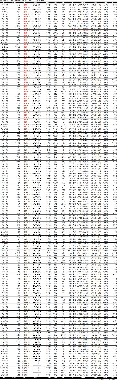 序二段成績順一覧表・2020年3月場所12日目