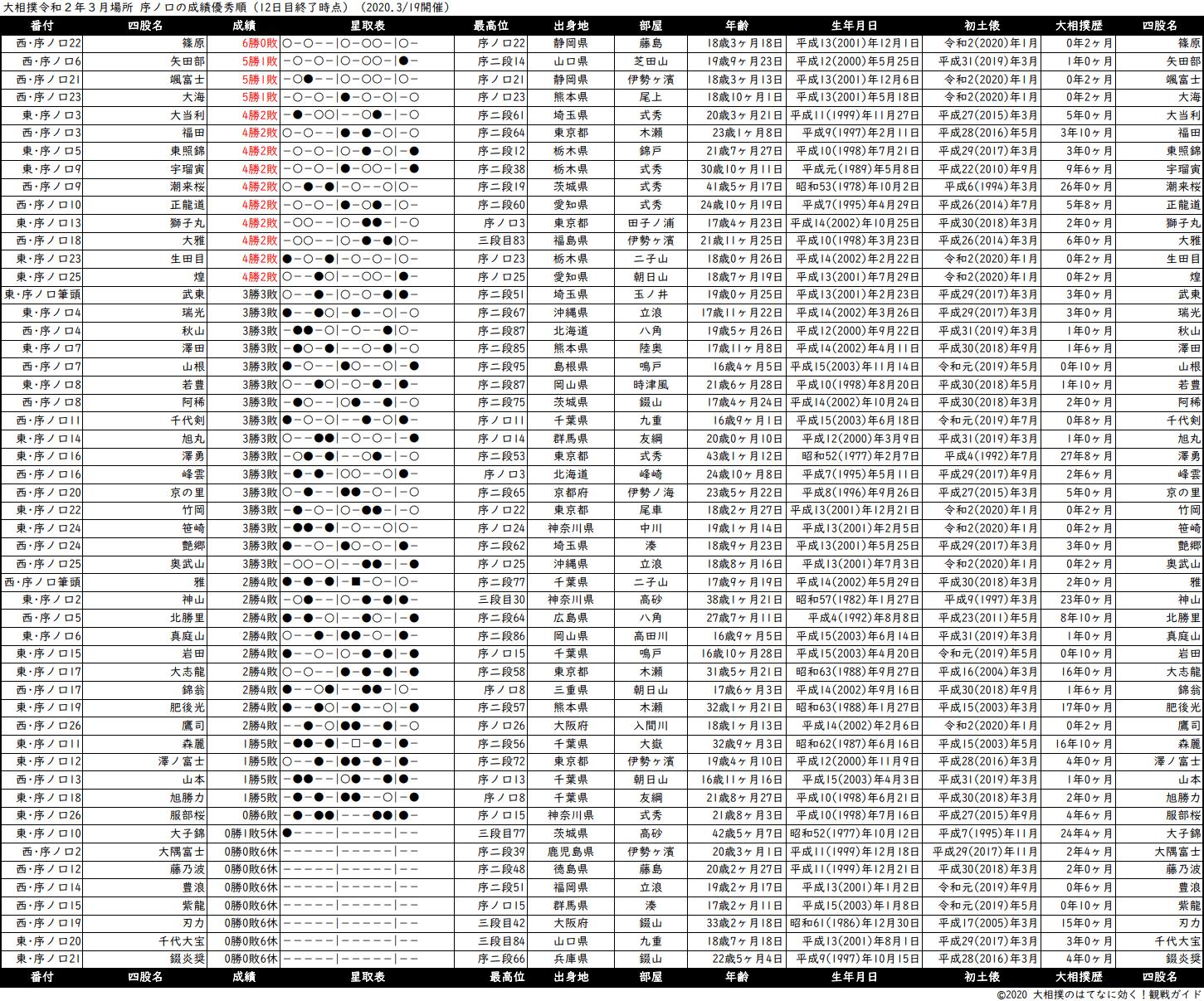 序ノ口成績順一覧表・2020年3月場所12日目