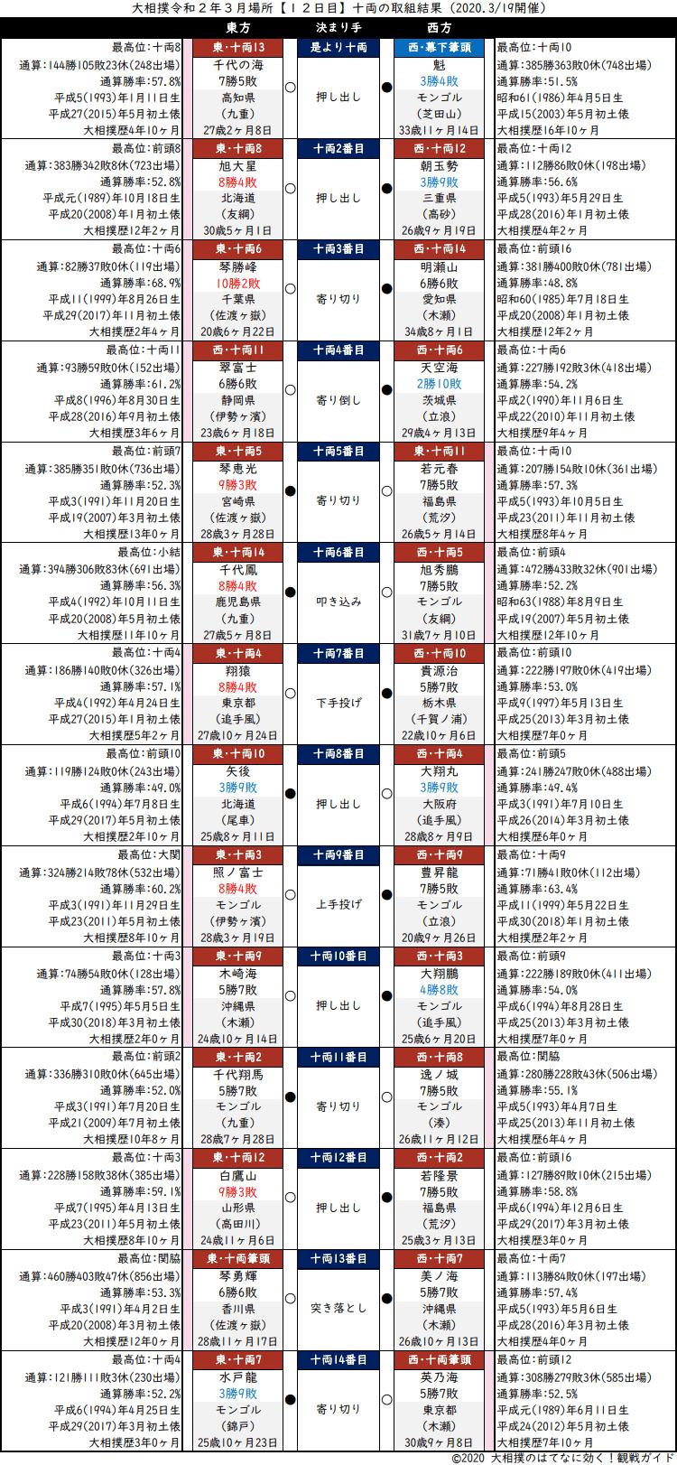 大相撲・2020年3月場所12日目・十両の取組結果