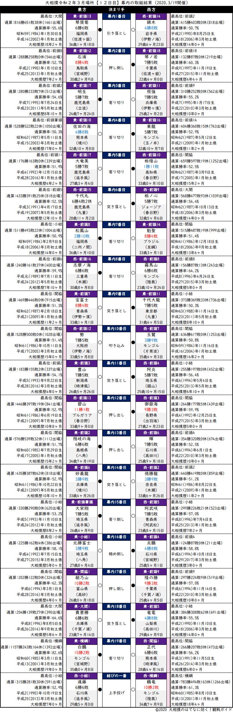 大相撲・2020年3月場所12日目・幕内の取組結果