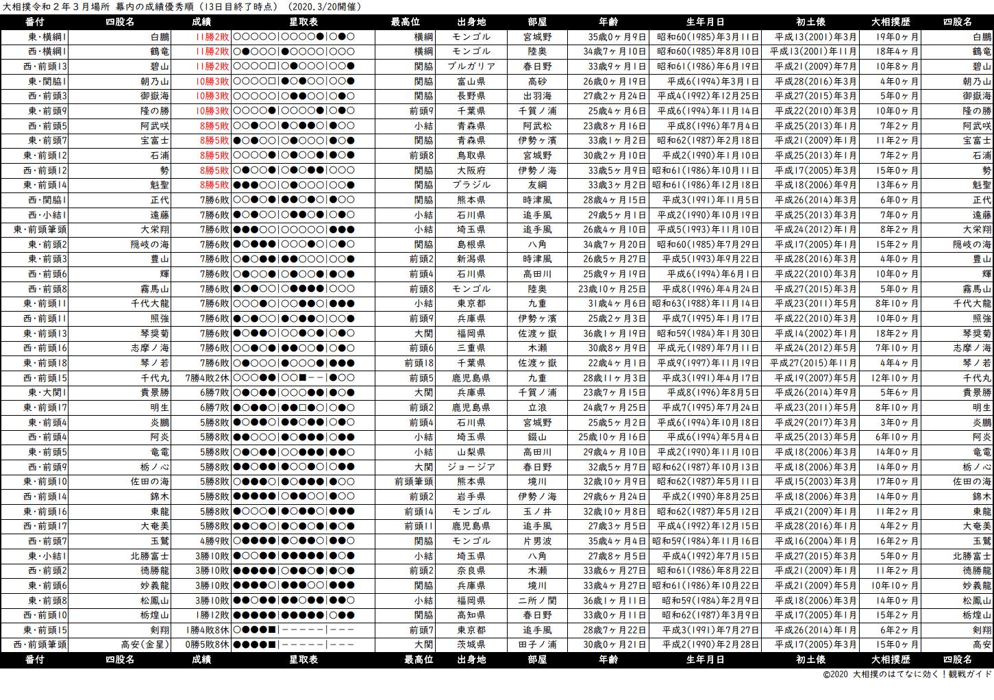 幕内成績順一覧表・2020年3月場所13日目