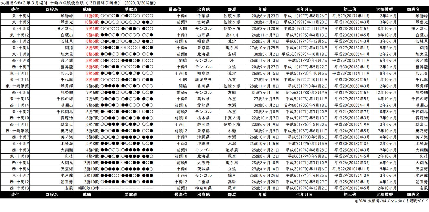 十両成績順一覧表・2020年3月場所13日目