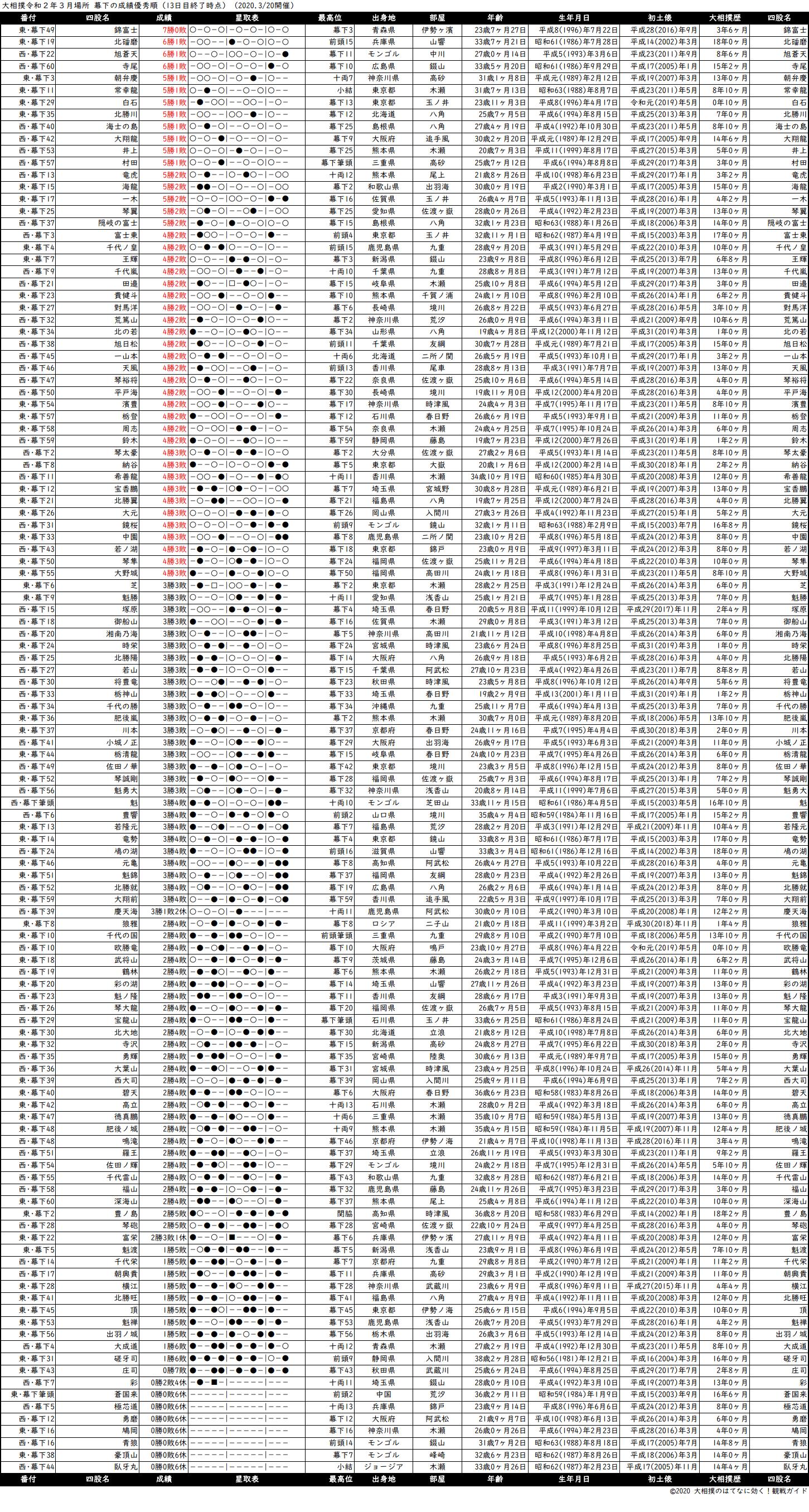 幕下成績順一覧表・2020年3月場所13日目