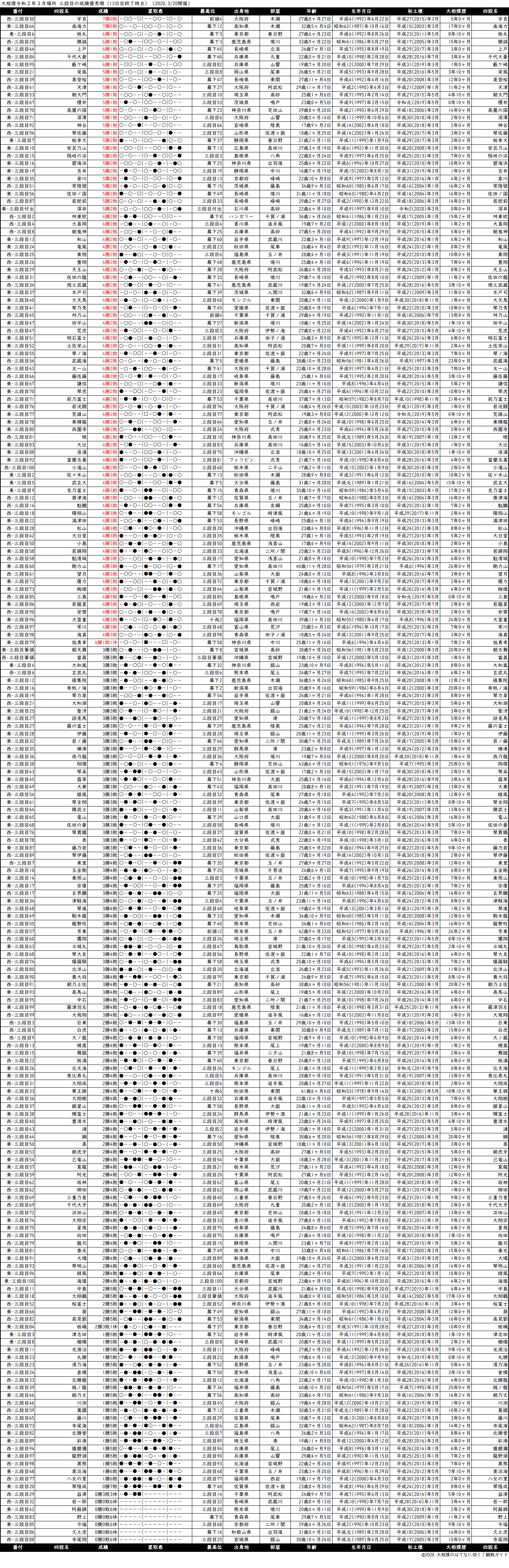 三段目成績順一覧表・2020年3月場所13日目