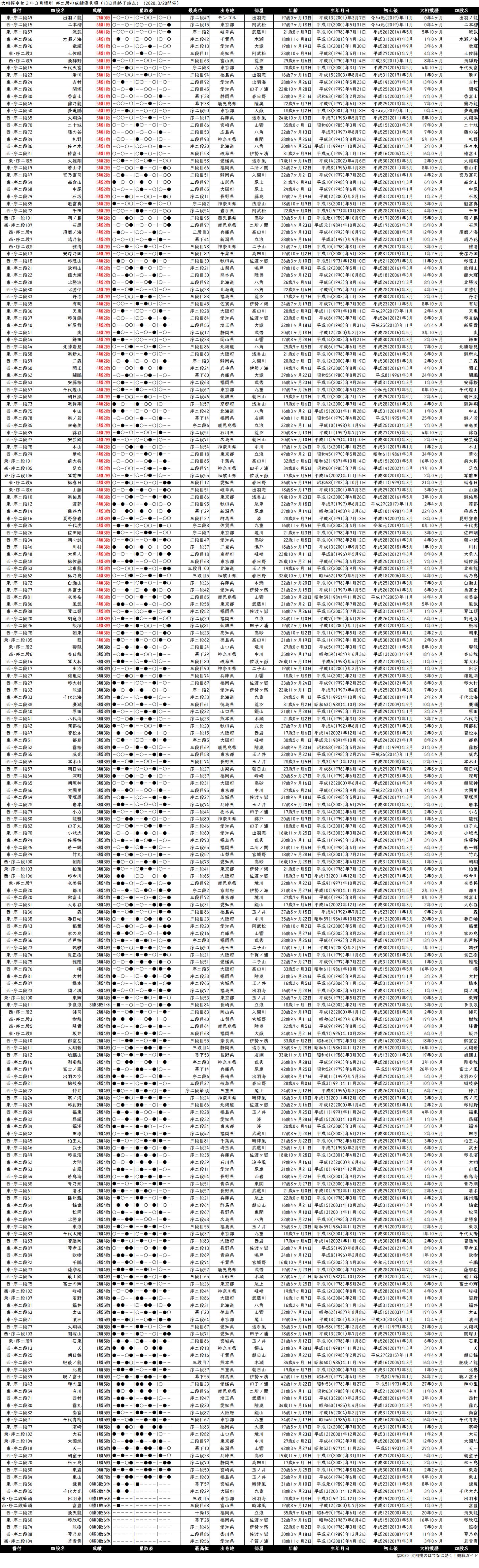 序二段成績順一覧表・2020年3月場所13日目
