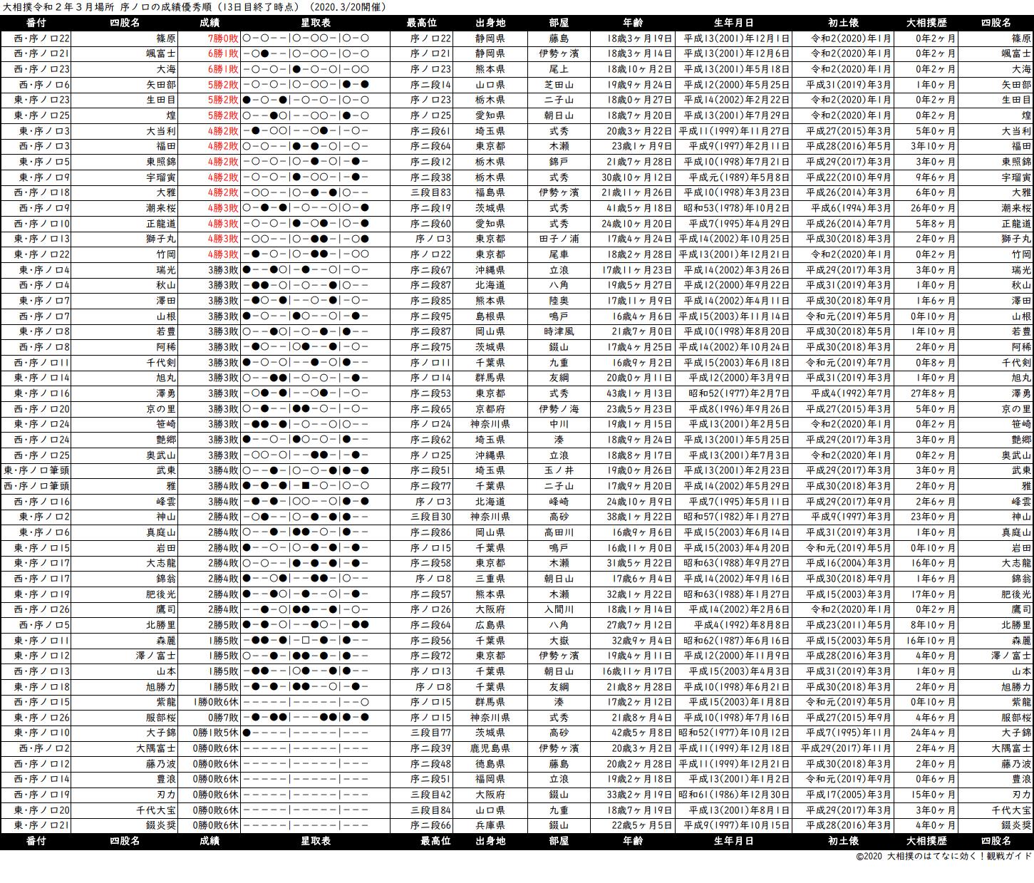 序ノ口成績順一覧表・2020年3月場所13日目