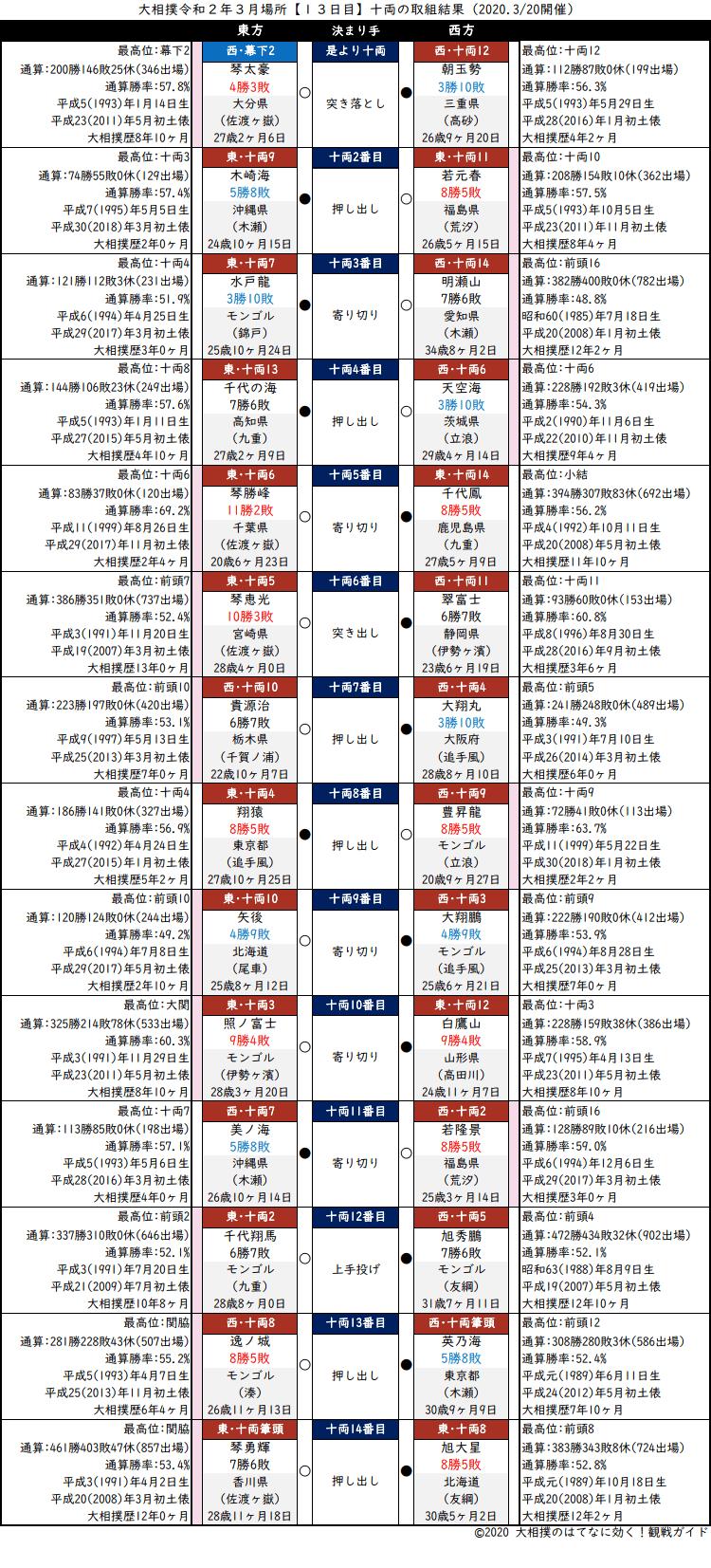大相撲・2020年3月場所13日目・十両の取組結果