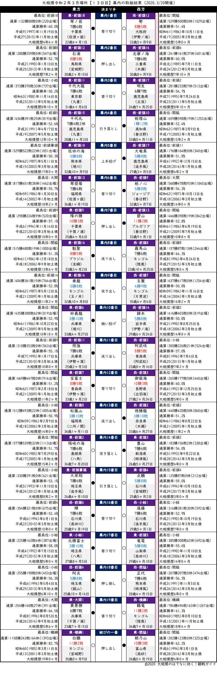 大相撲・2020年3月場所13日目・幕内の取組結果