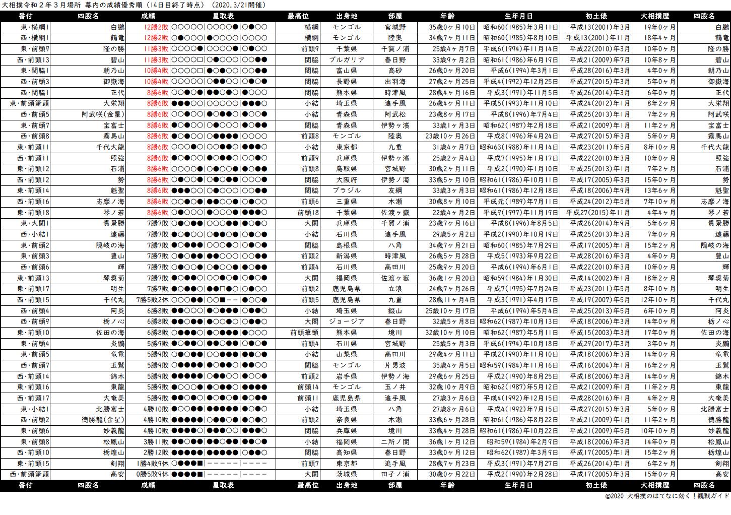 幕内成績順一覧表・2020年3月場所14日目