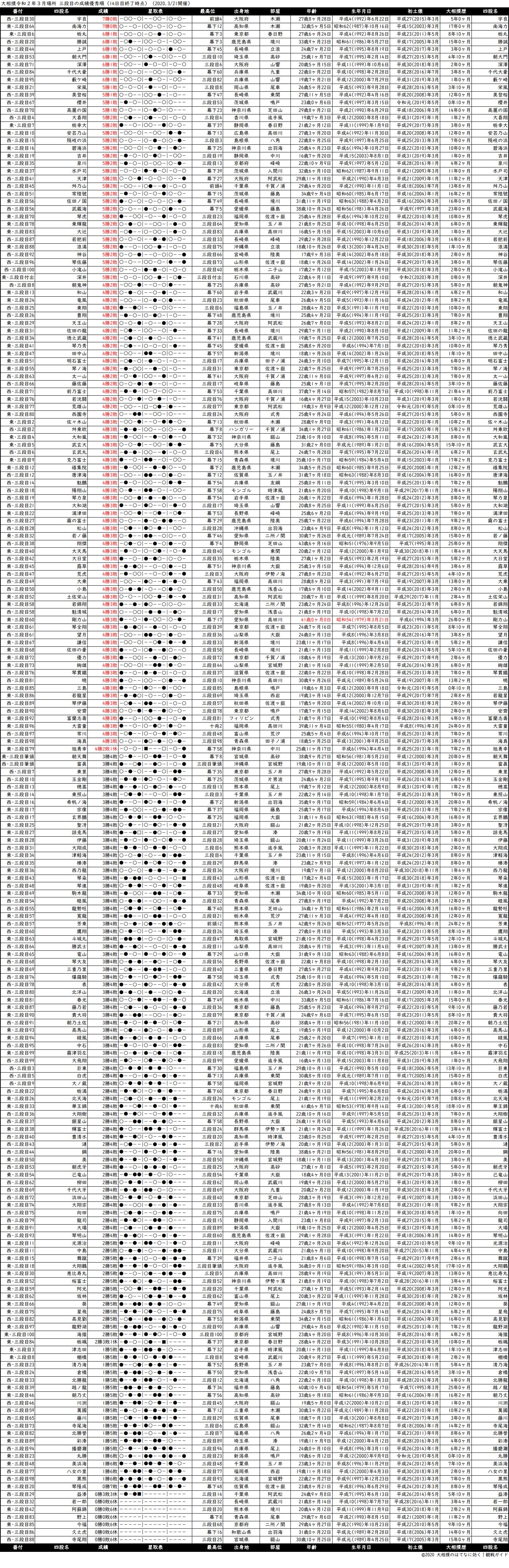 三段目成績順一覧表・2020年3月場所14日目