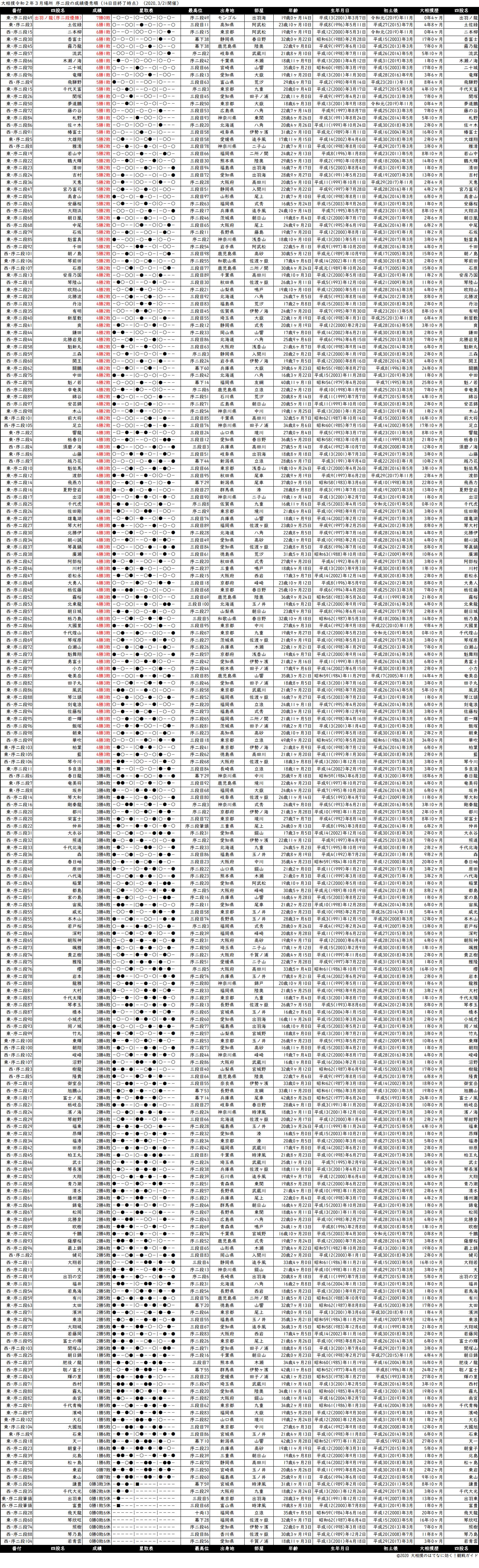 序二段成績順一覧表・2020年3月場所14日目