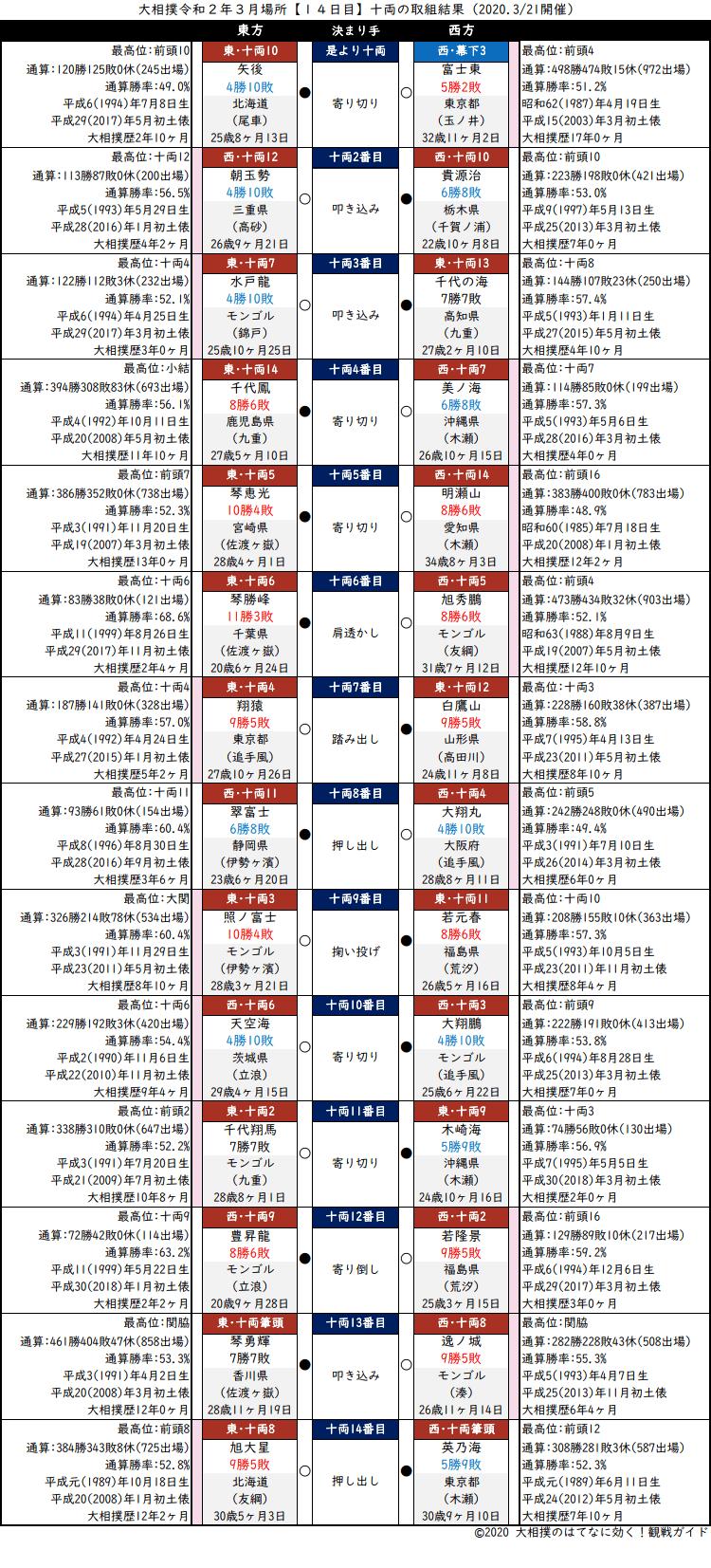 大相撲・2020年3月場所14日目・十両の取組結果