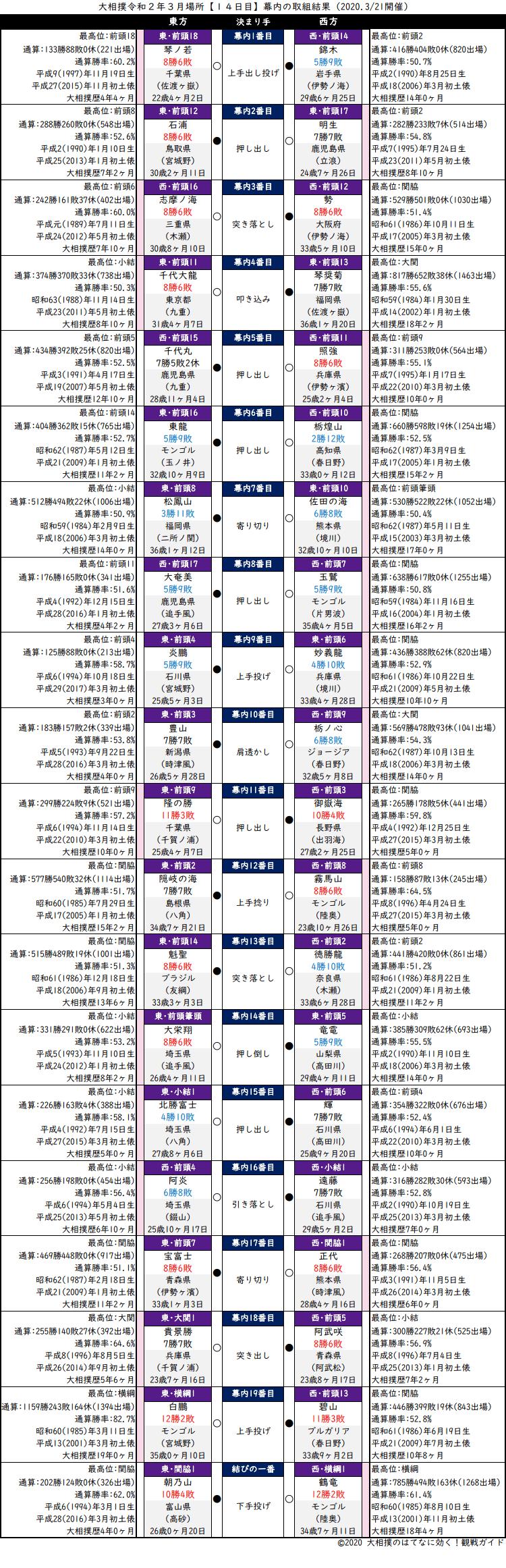 大相撲・2020年3月場所14日目・幕内の取組結果