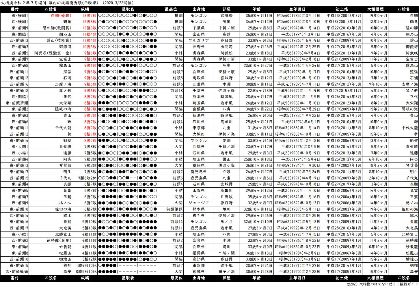 幕内成績順一覧表・2020年3月場所千秋楽