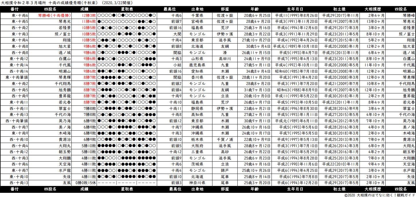 十両成績順一覧表・2020年3月場所千秋楽