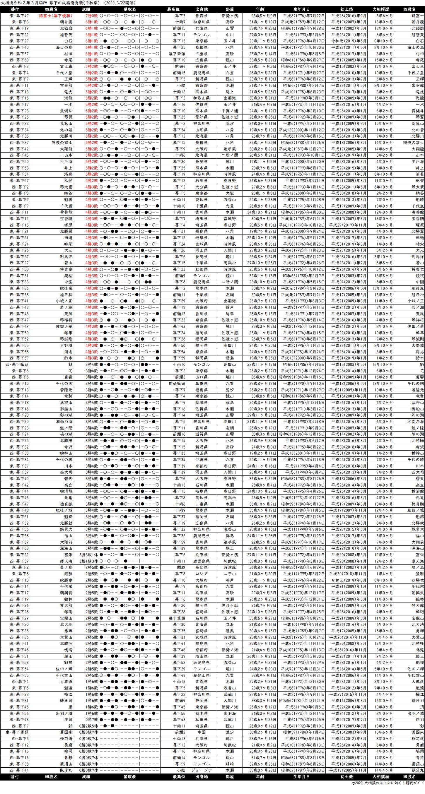 幕下成績順一覧表・2020年3月場所千秋楽