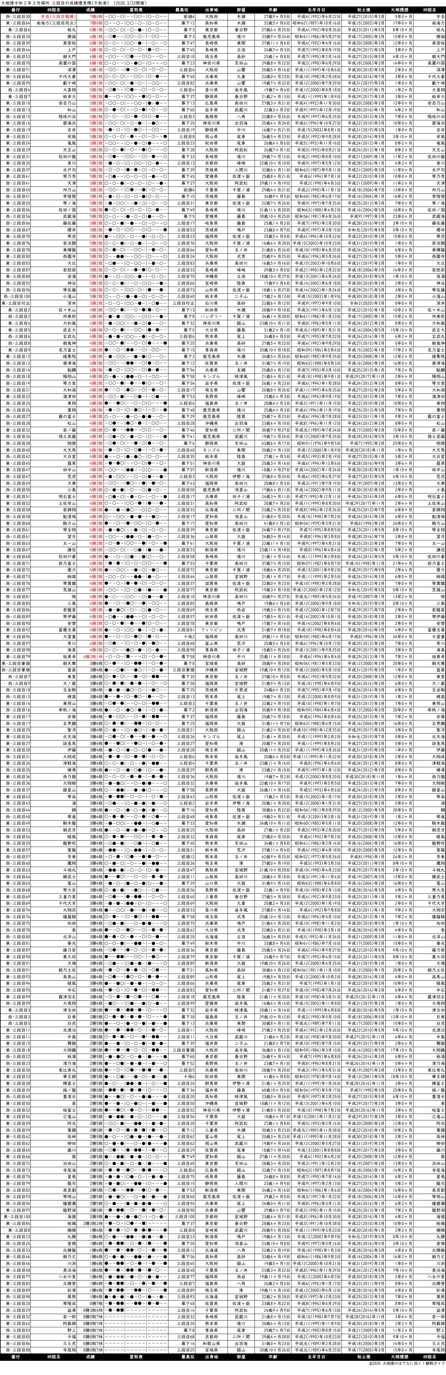 三段目成績順一覧表・2020年3月場所千秋楽