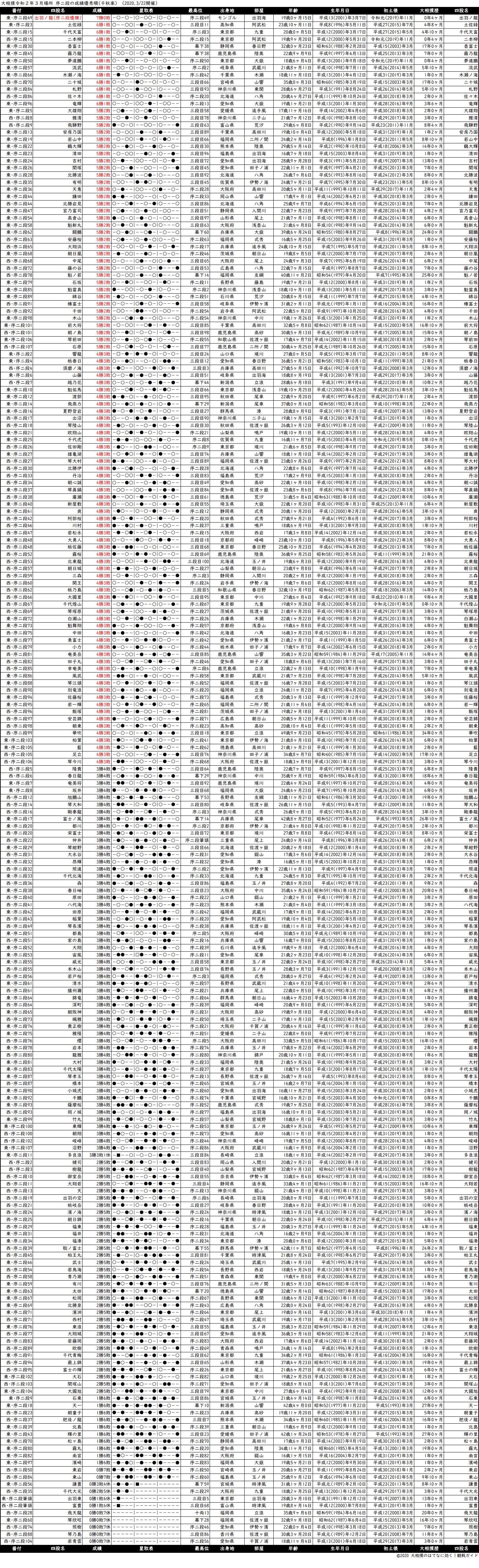 序二段成績順一覧表・2020年3月場所千秋楽