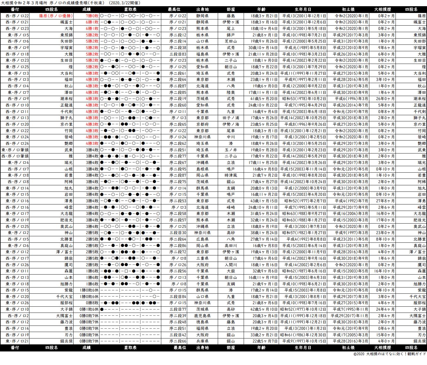 序ノ口成績順一覧表・2020年3月場所千秋楽