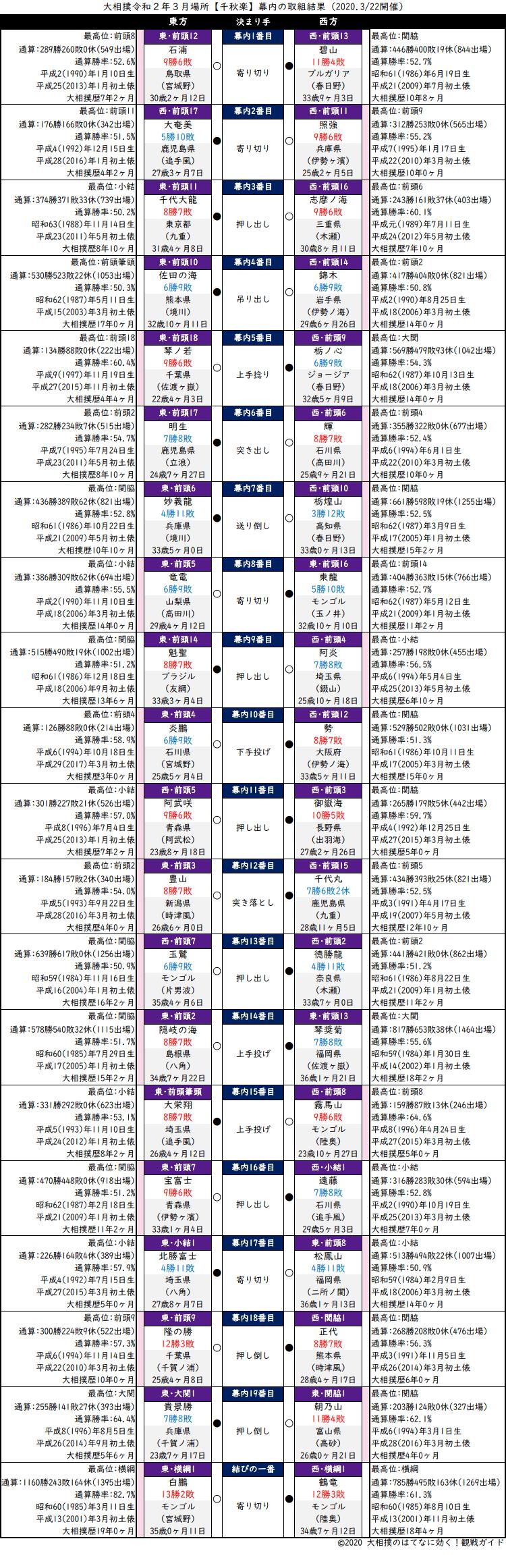 大相撲・2020年3月場所千秋楽・幕内の取組結果