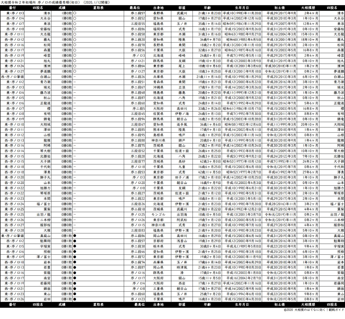 序ノ口成績順一覧表・2020年1月場所初日