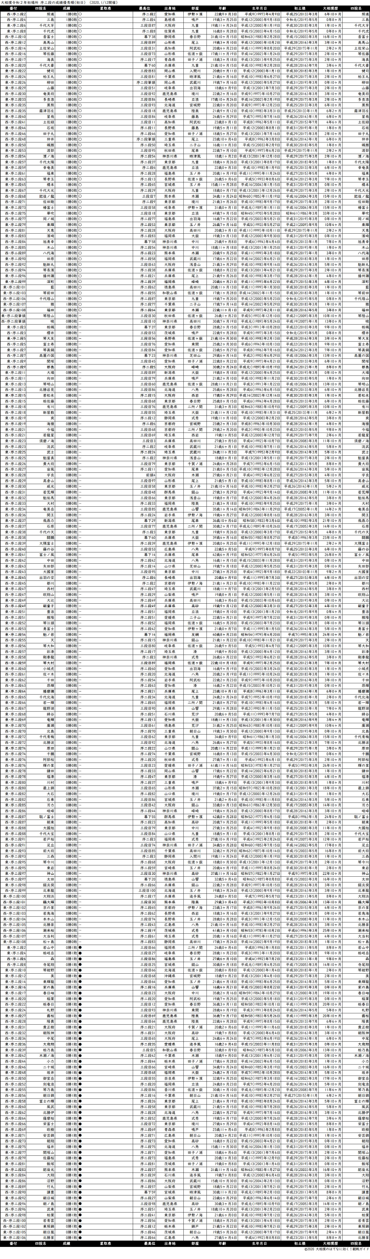 序二段成績順一覧表・2020年1月場所初日