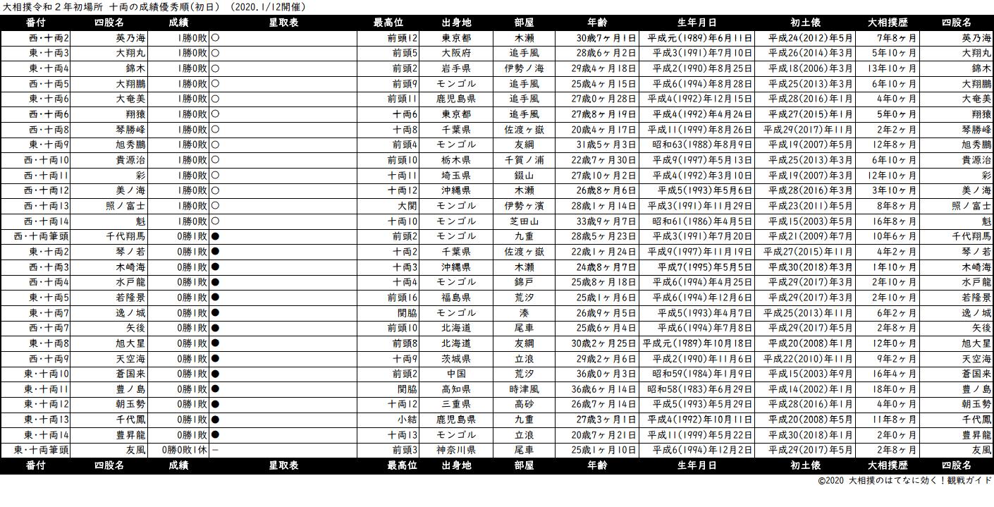 十両成績順一覧表・2020年1月場所初日