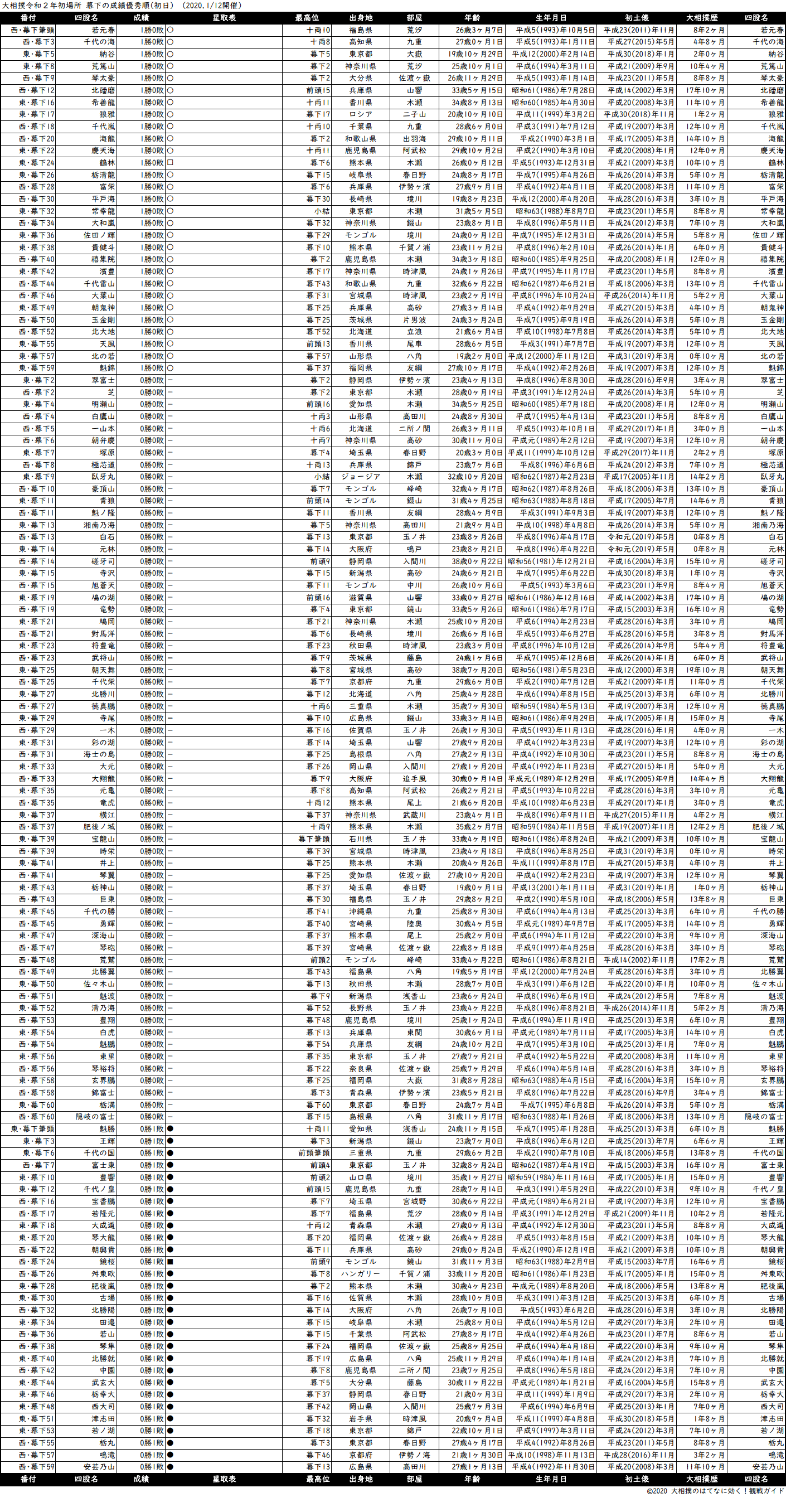 幕下成績順一覧表・2020年1月場所初日