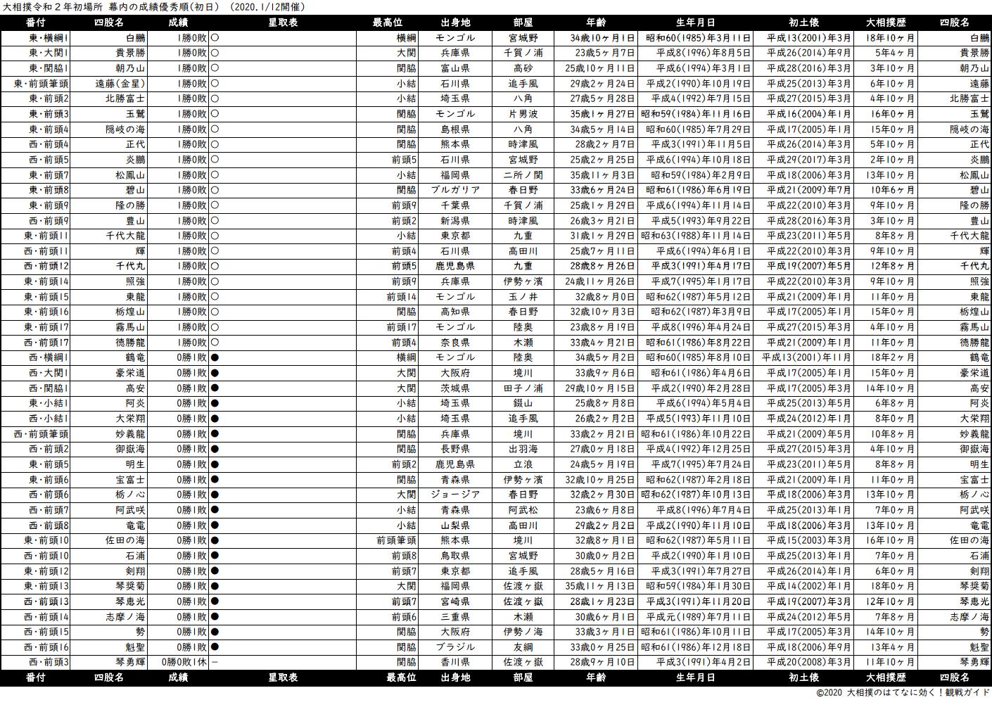 幕内成績順一覧表・2020年1月場所初日