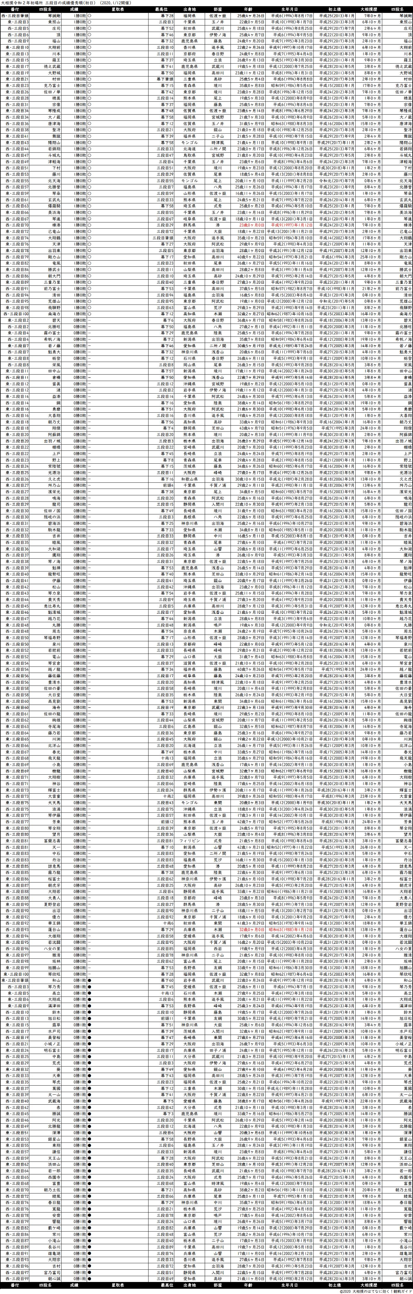 三段目成績順一覧表・2020年1月場所初日