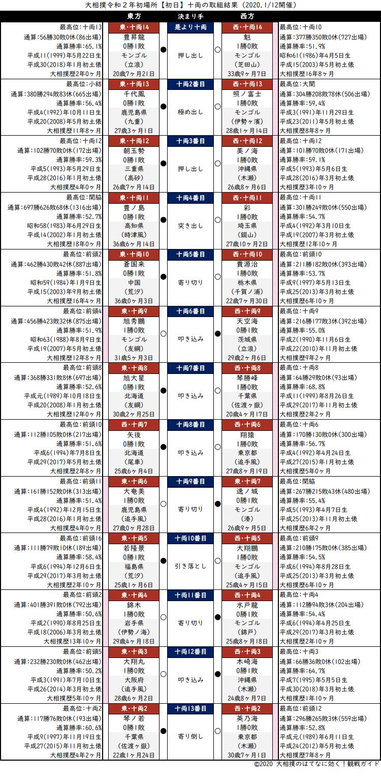大相撲・2020年1月場所初日・十両の取組結果