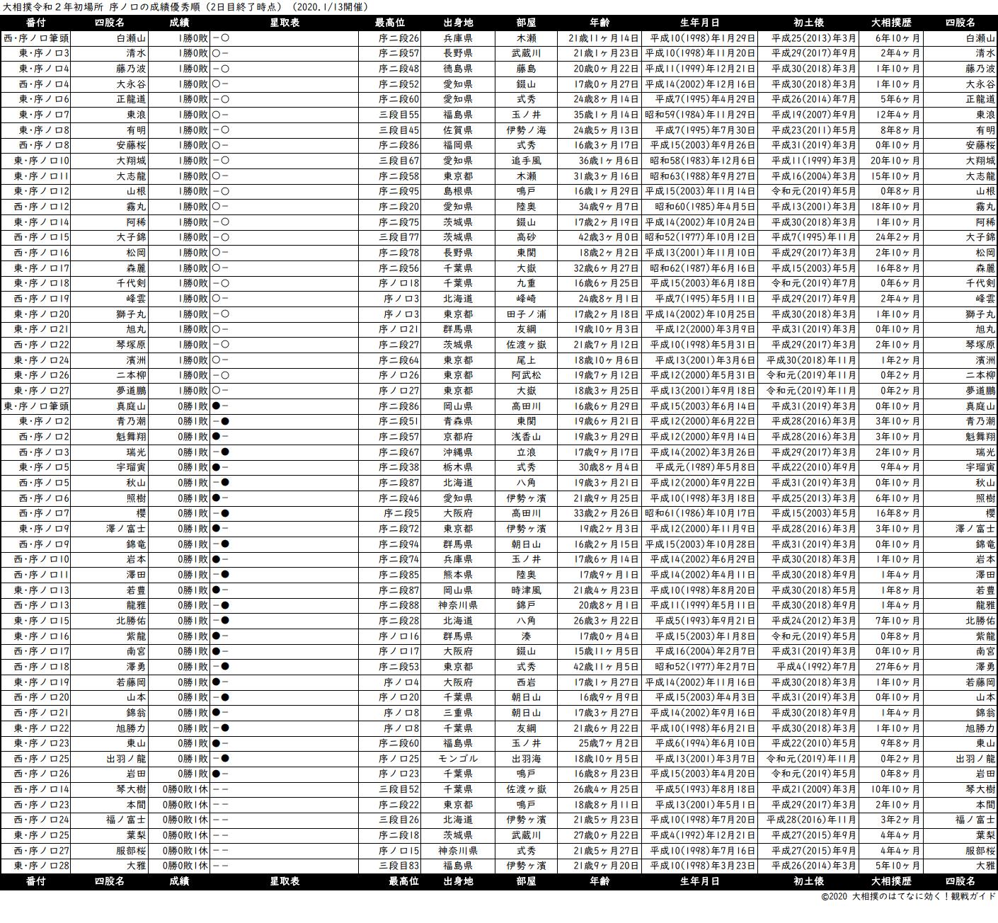 序ノ口成績順一覧表・2020年1月場所2日目