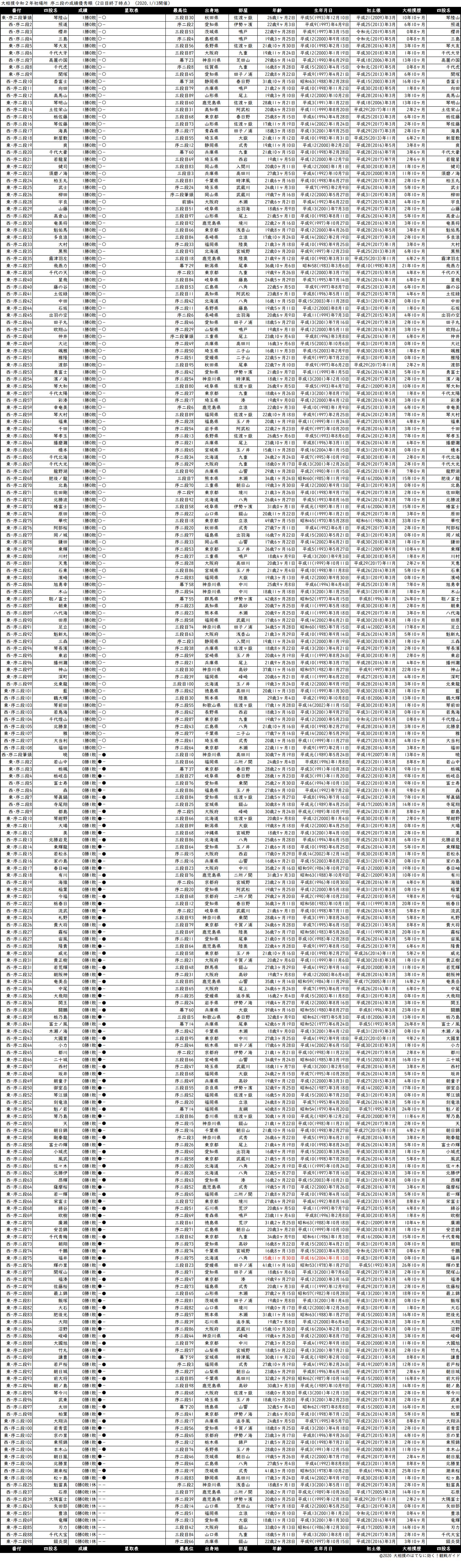 序二段成績順一覧表・2020年1月場所2日目